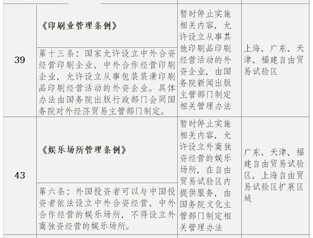 外资企业法实施细则_国务院调整自贸区部分法规 多项涉文化产业-中国产业规划网